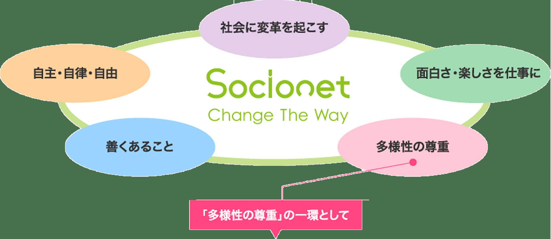 Socionetダイバーシティへの取り組みイメージ図